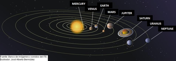 Solar System - Sun and Planets - English